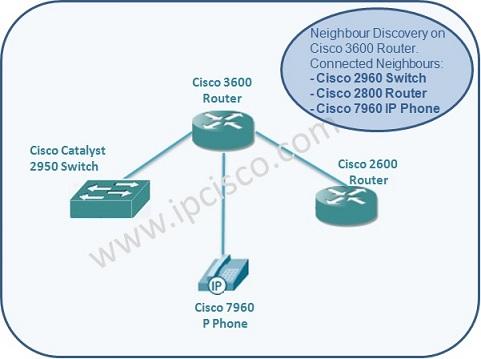 Network Neighbour DiscoveryNeighbour Discovery Protocols