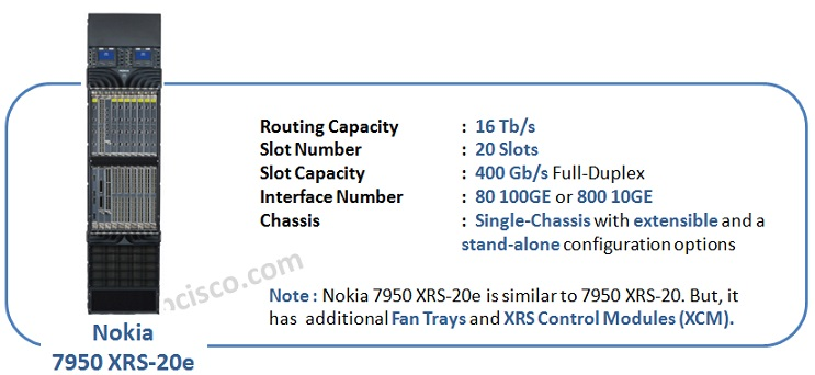 nokia-7950-XRS-20e