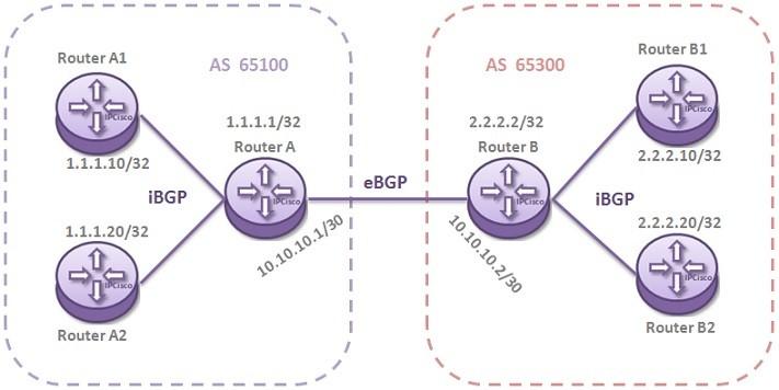 nokia-bgp-configuration