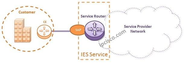 nokia-ies-service-configuration-example