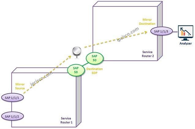 nokia-service-mirroring