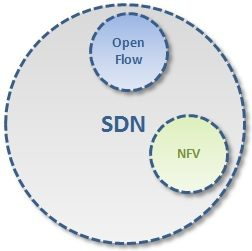open-flow-and-nfv-not-SDN