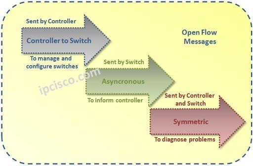 open-flow-message-types