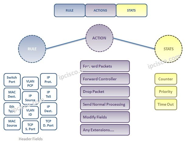 open-flow-rule-action-stats