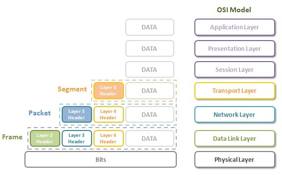 osi-model-headers