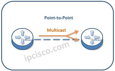 ospf-point-to-point-networks