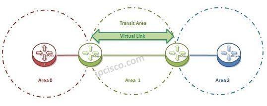 ospf-virtual-link-topology-k