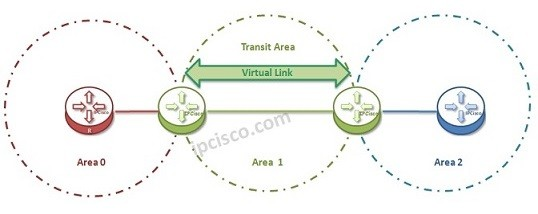 ospf-virtual-link-topology-k