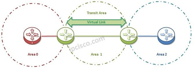 ospf-virtual-link-topology