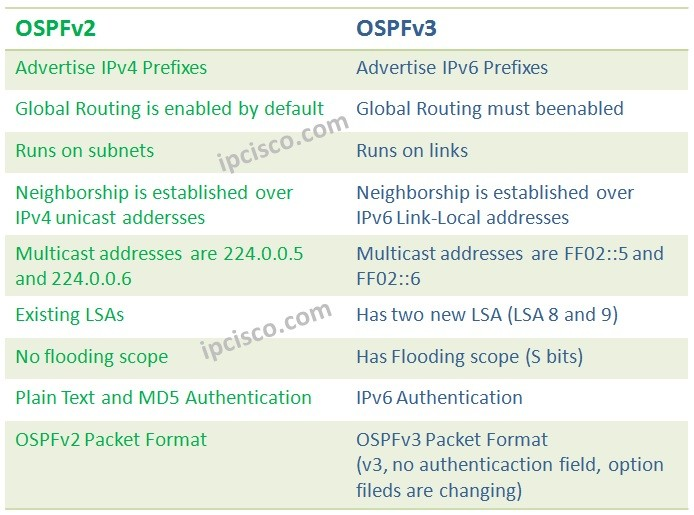OSPFv3 (Open Shortest Path First Version 3) ⋆ https