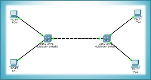 packet tracer vtp topology