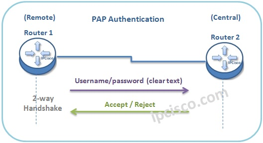 pap-authentication