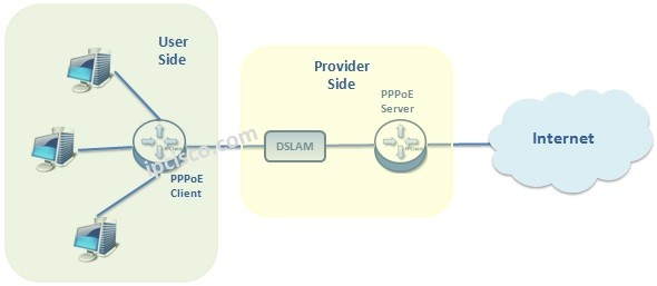 What is PPPoE? | PPPoE Server | 3 Session Stages ⋆ https://ipcisco com