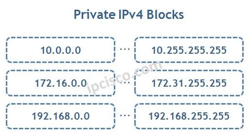 private-ipv4-blocks