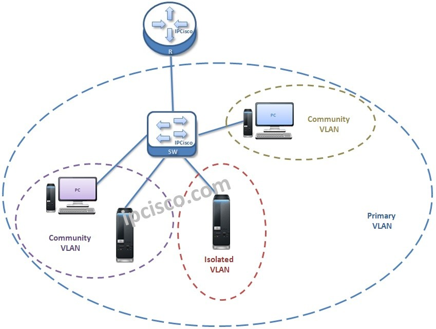 private-vlan-topology