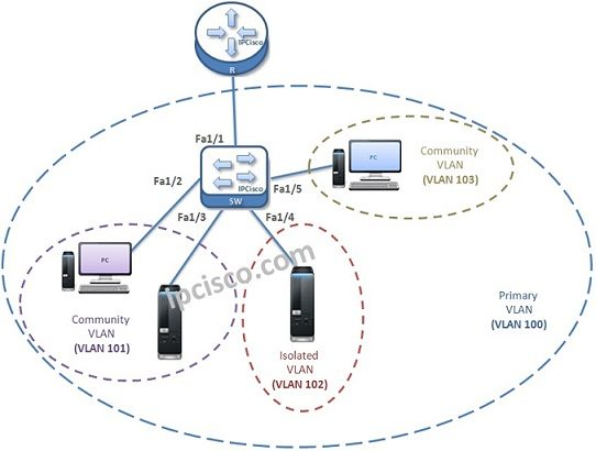 private-vlans-example