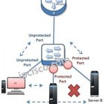 protected-port-topology