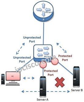 port security Archives ⋆ https://ipcisco com
