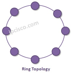 ring-topology