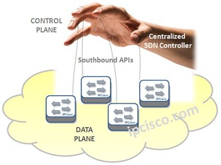 sdn-controlling-the-data-plane