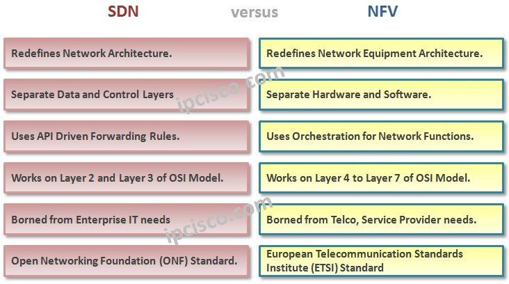 sdn-versus-nfv