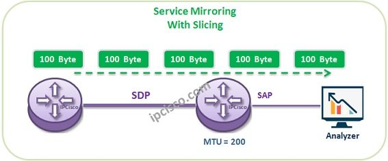 service-mirror-with-slicing