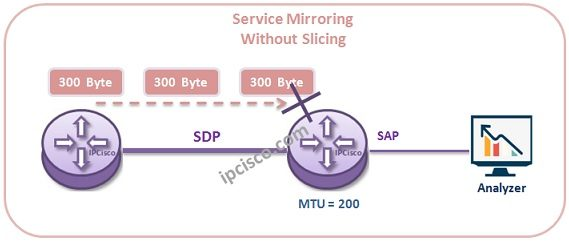 service-mirror-without-slicing