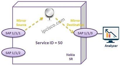 service-mirroring-example