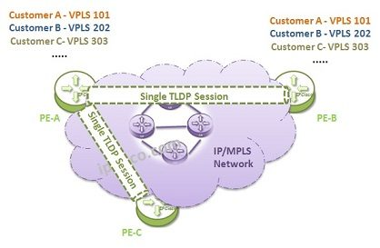 single tldp session 1 418x273 - CCIE