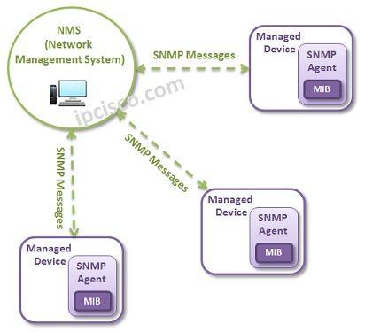 snmp-architecture