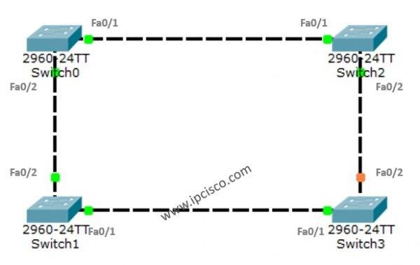 STP Configuration on Cisco Packet Tracer ⋆ https://ipcisco com