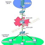 standard acl configuration packet tracer