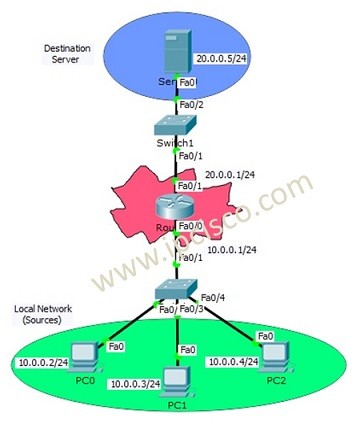 3 Steps Standard ACL Configuration on Packet Tracer ⋆ IpCisco