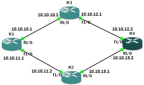 Static route configuration on cisco routers ipcisco configure the static routes on router a greentooth Gallery