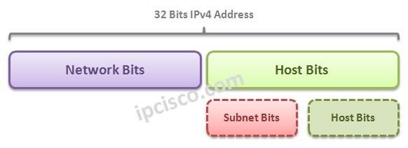 subnet-bits