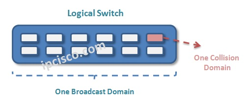 switch-collision-domains