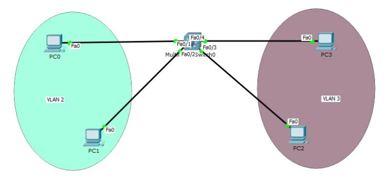 Switch Virtual Interface Configuration on Packet Tracer ⋆ https