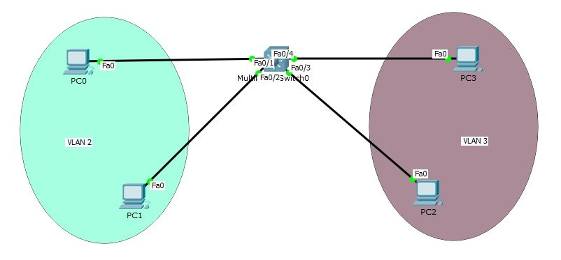 switch-virtual-interfaces-ipcisco