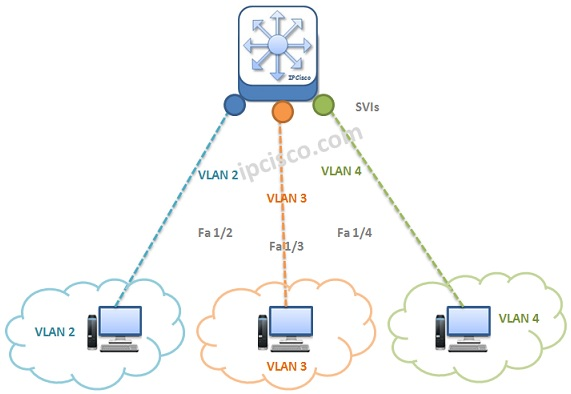switch-virtual-interfaces