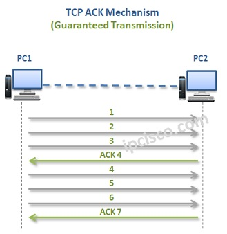 tcp-ack-mechanism