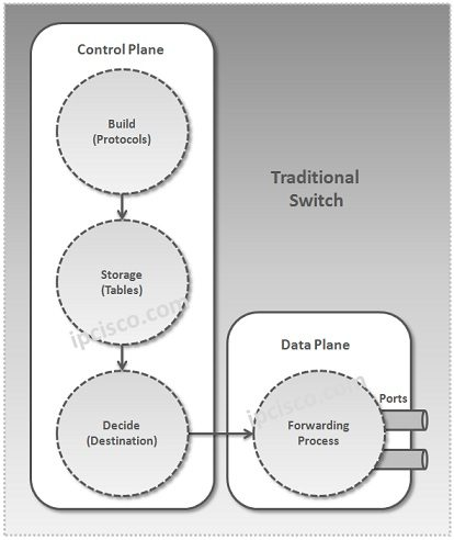 traditional-switch-versus-open-flow-switch