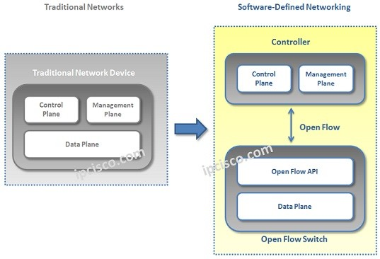 traditional-versus-sdn