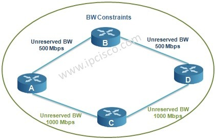 traffic engineering bandwidth contraints