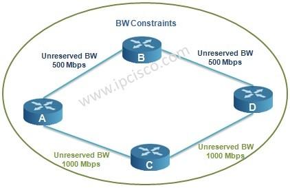 traffic engineering bandwidth contraints