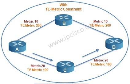 traffic engineering metric with