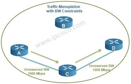 traffic manuplation bandwidth contraints