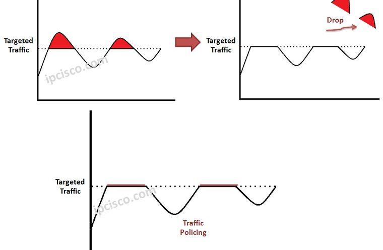 traffic-policing
