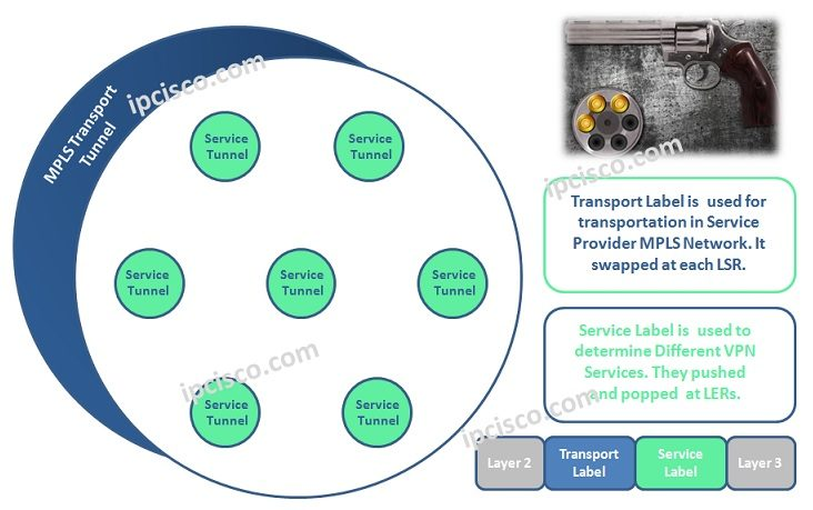 tranport-and-service-labels
