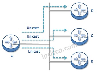 unicast-example