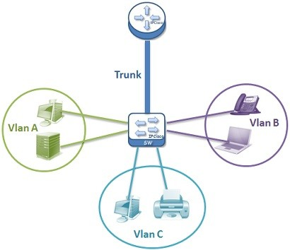 vlan-topology